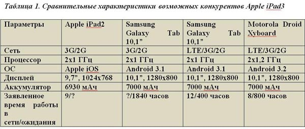 Сравнительные характеристики возможных конкурентов Apple iPad3