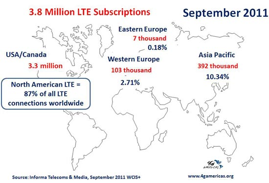 Global LTE Market Shares 3Q 2011. Source: Informa Telecoms & Media