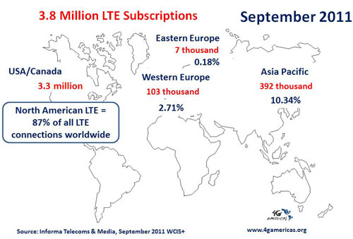 LTE Subscribers Sept 2011. Source: Informa Telecoms & Media