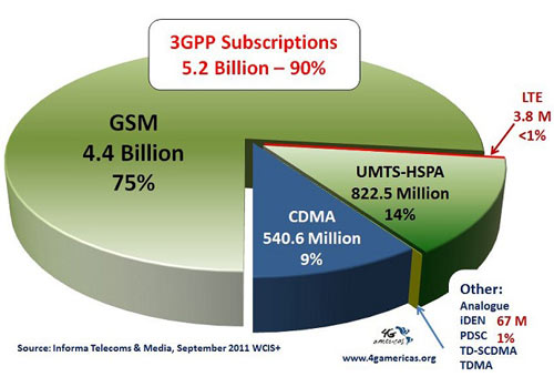 Global Market Shares 3Q 2011. Source: Informa Telecoms & Media