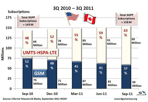 US-Canada Quarterly 3Q 2011. Source: Informa Telecoms & Media